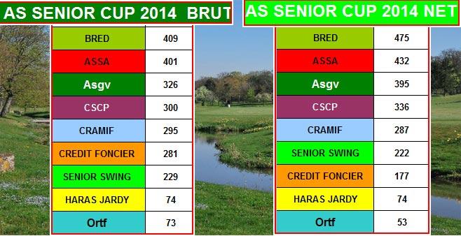 Senior NGF 2014 : Résultats