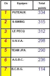 resultats-final-senior-tour